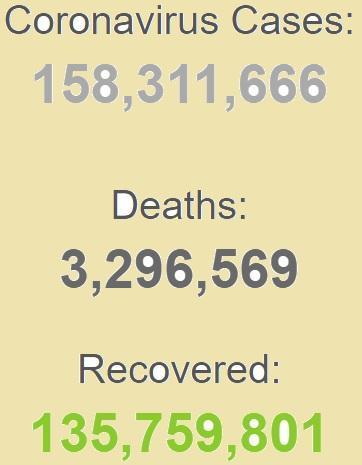 ابتلای بیش از 158 میلیون نفر به کرونا در جهان